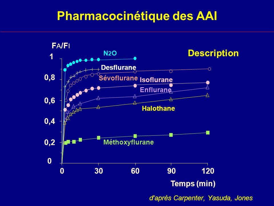 Effet de la durée danesthésie sur le réveil 0 20 40 60 80 100 - 5 0 5 10 15 Isoflurane 1/2 h Desflurane 1/2 h Desflurane 3 h Isoflurane 3 h (%) Temps après la fin danesthésie (min) FAFA FAFA 0