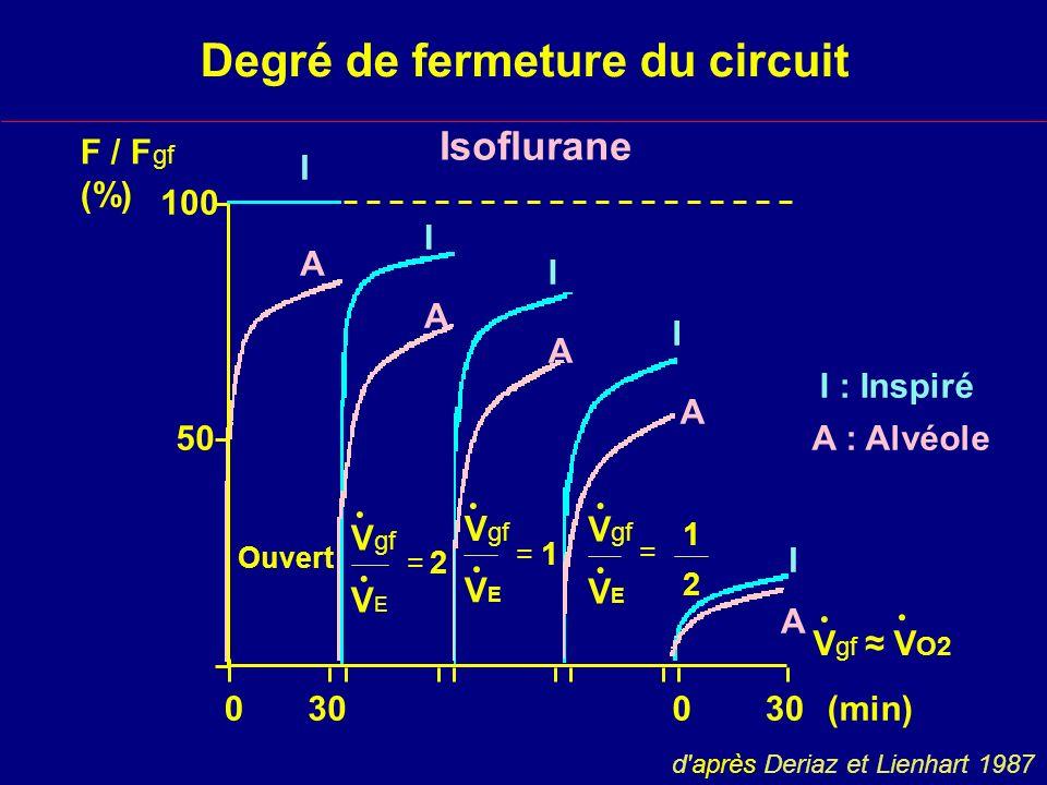 Degré de fermeture du circuit I I I I I A A A A A 0300 (min) I : Inspiré A : Alvéole50 100 F / F gf (%) Ouvert V gf.