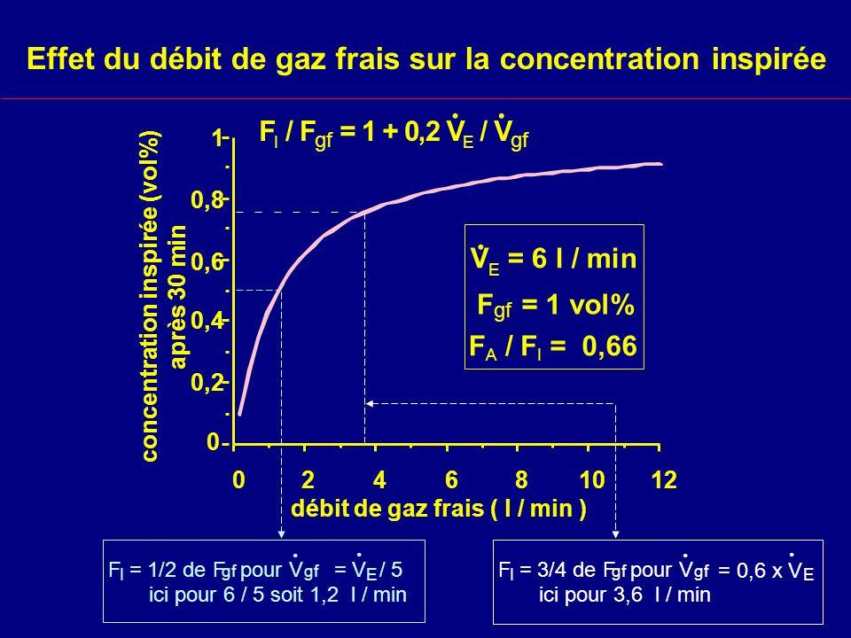 Effet du débit de gaz frais sur la concentration inspirée F I / F gf = 1 + 0,2 V E / V..