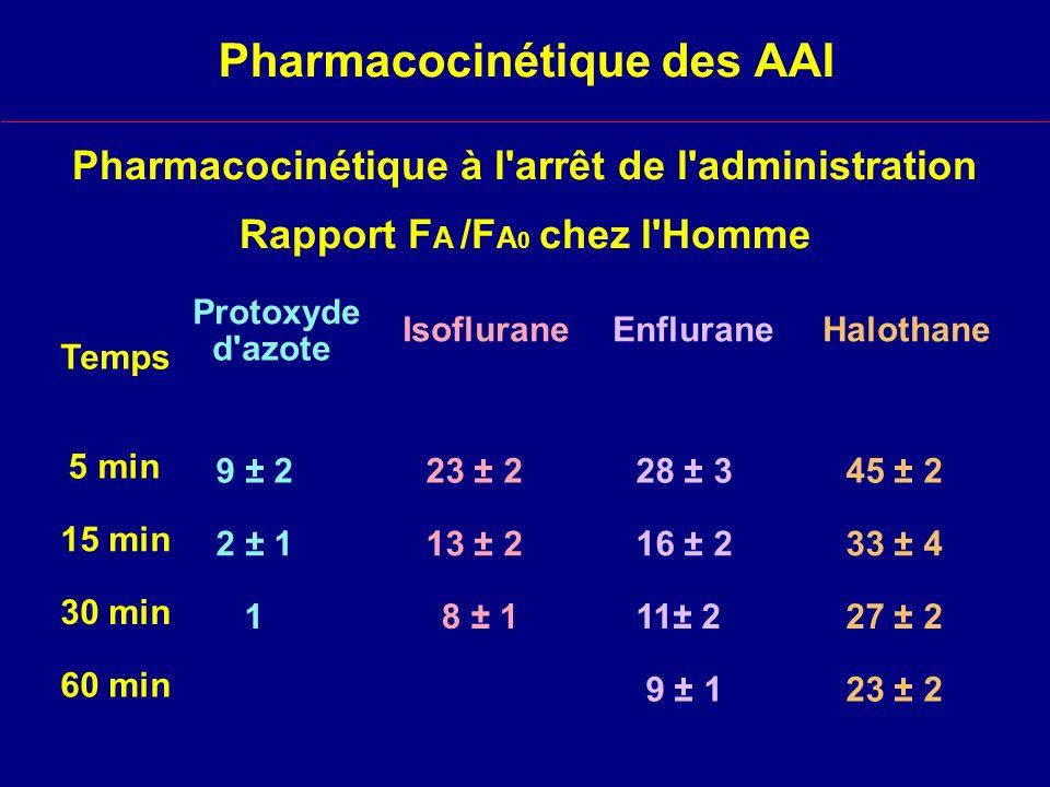 Temps 5 min 15 min 30 min 60 min Protoxyde d azote 9 ± 2 2 ± 1 1 Isoflurane 23 ± 2 13 ± 2 8 ± 1 Enflurane 28 ± 3 16 ± 2 11± 2 9 ± 1 Halothane 45 ± 2 33 ± 4 27 ± 2 23 ± 2 Pharmacocinétique à l arrêt de l administration Rapport F A /F A 0 chez l Homme Pharmacocinétique des AAI