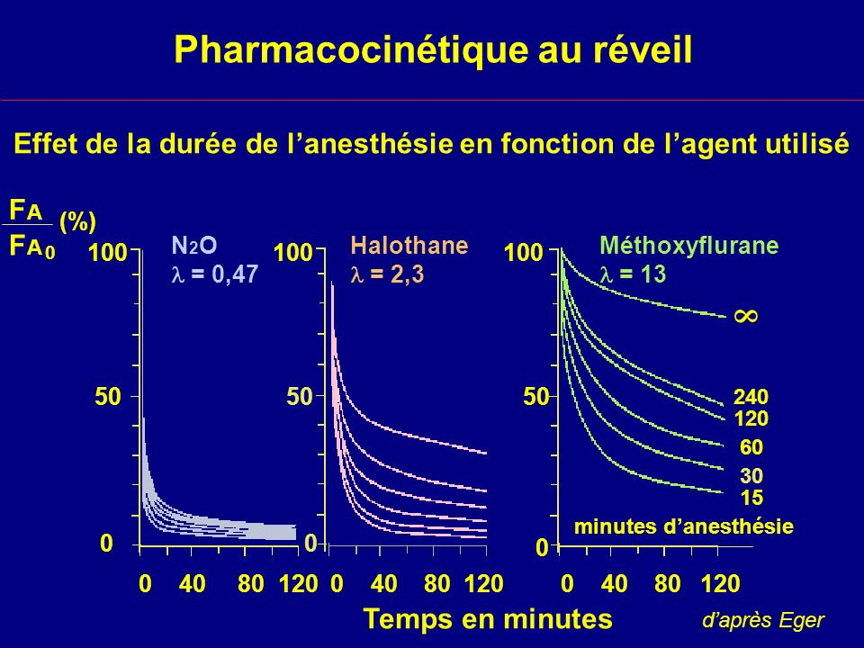 Pharmacocinétique au réveil Effet de la durée de lanesthésie en fonction de lagent utilisé 100 0 50 0 240 120 60 30 15 minutes danesthésie Temps en minutes 0 40 80 120 100 50 100 50 0 0 40 80 120 N 2 O = 0,47 Halothane = 2,3 Méthoxyflurane = 13 FAFA FAFA 0 (%) daprès Eger