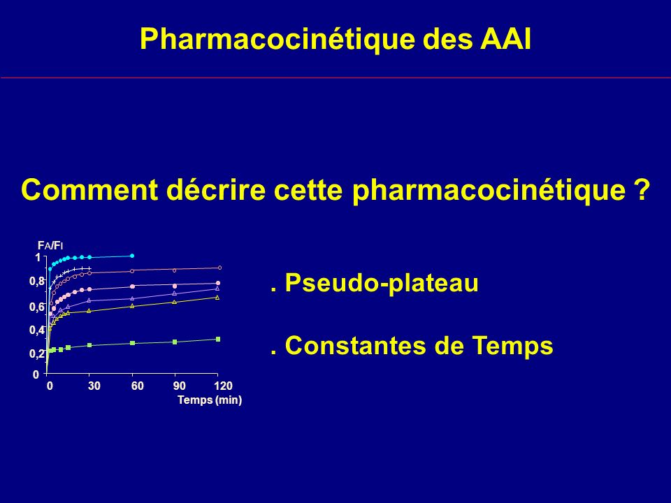 Pharmacocinétique des agents halogénés - Fraction inspirée Fraction alvéolaire durant toute l anesthésie - Fraction alvéolaire Fraction cérébrale notamment lorsque le pseudo-plateau est atteint