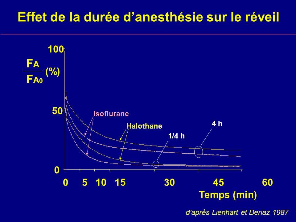 Effet de la durée danesthésie sur le réveil 0 50 FAFA FA0FA0 (%) 100 Isoflurane Halothane 1/4 h 4 h 0 5 10 15 30 45 60 Temps (min) daprès Lienhart et Deriaz 1987