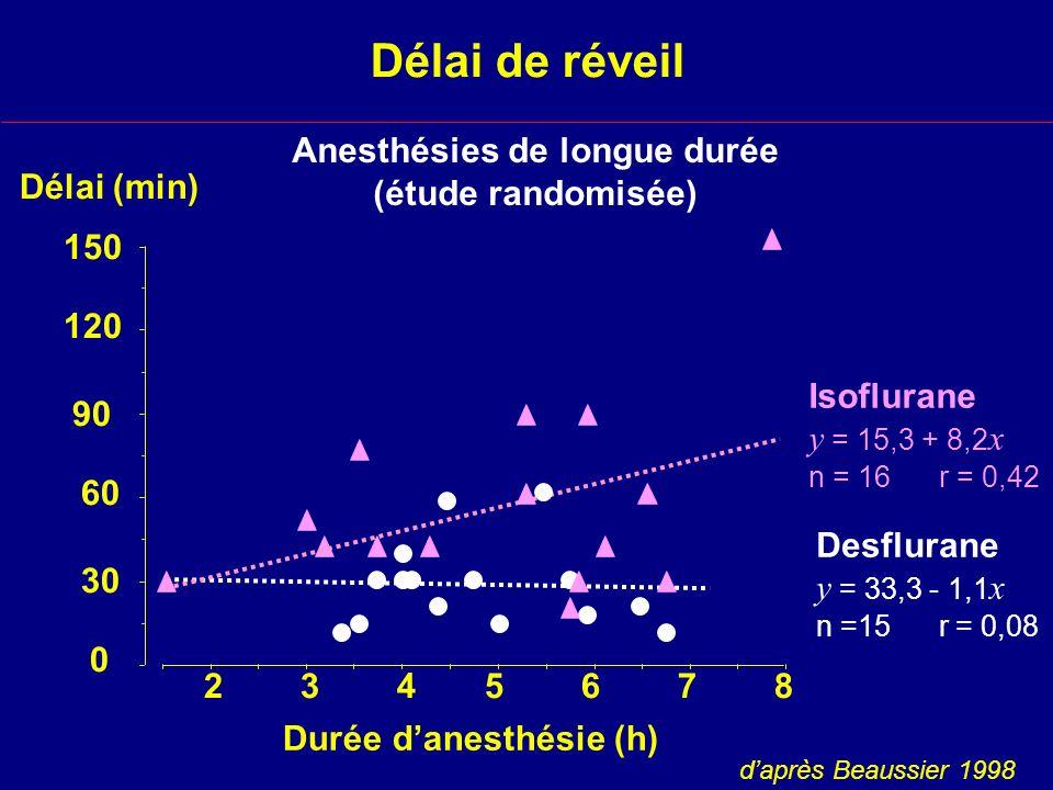 Délai de réveil Durée danesthésie (h) 150 120 90 60 30 0 2345678 Isoflurane y = 15,3 + 8,2 x n = 16 r = 0,42 Desflurane y = 33,3 - 1,1 x n =15 r = 0,08 daprès Beaussier 1998 Anesthésies de longue durée (étude randomisée) Délai (min)