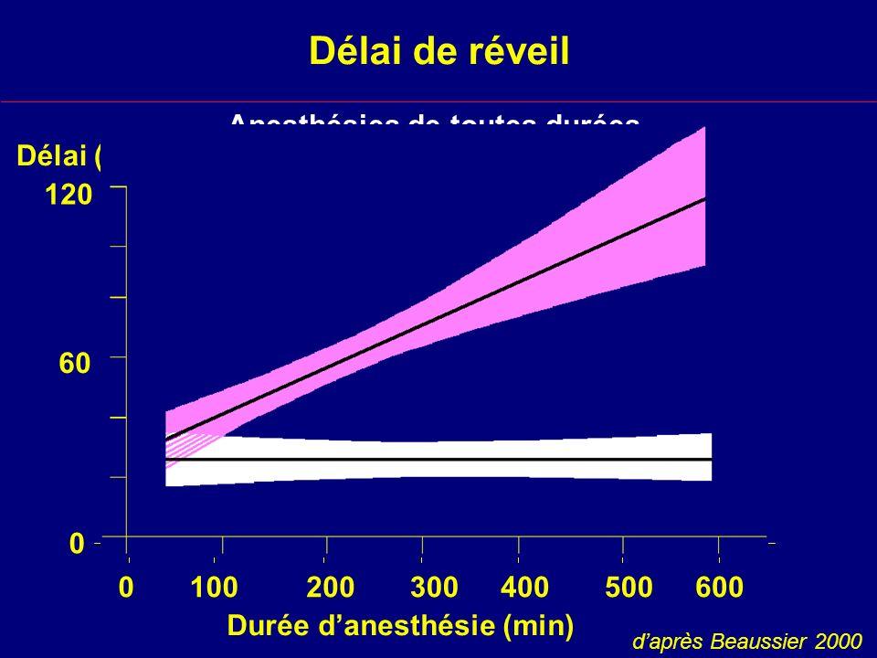 Délai de réveil Anesthésies de toutes durées (étude observationnelle) Délai (min) Isoflurane Desflurane 600 daprès Beaussier 2000 120 60 100 Durée danesthésie (min) 0 0 200300400500