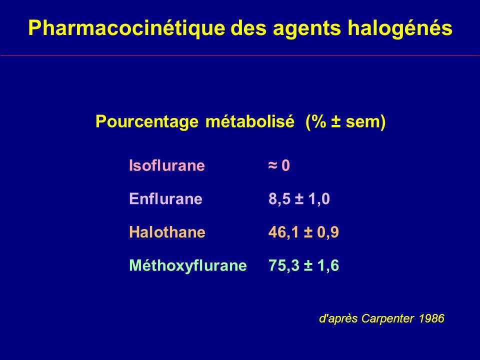 Pourcentage métabolisé (% ± sem) Isoflurane Enflurane Halothane Méthoxyflurane 0 8,5 ± 1,0 46,1 ± 0,9 75,3 ± 1,6 d après Carpenter 1986 Pharmacocinétique des agents halogénés