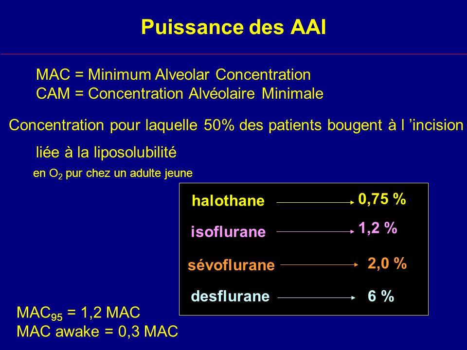 Puissance des AAI MAC = Minimum Alveolar Concentration CAM = Concentration Alvéolaire Minimale MAC 95 = 1,2 MAC MAC awake = 0,3 MAC Concentration pour laquelle 50% des patients bougent à l incision isoflurane halothane desflurane6 % en O 2 pur chez un adulte jeune 1,2 % sévoflurane 2,0 % 0,75 % liée à la liposolubilité