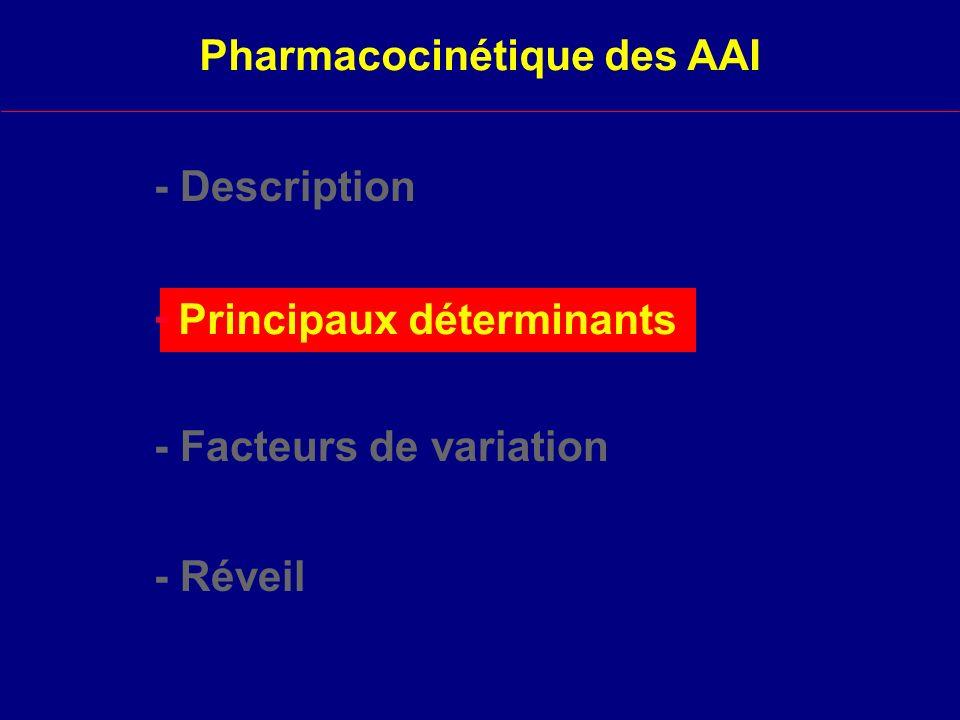 Éléments de pharmacodynamie Les Agents Anesthésiques par Inhalation (AAI) - Pharmacocinétique -