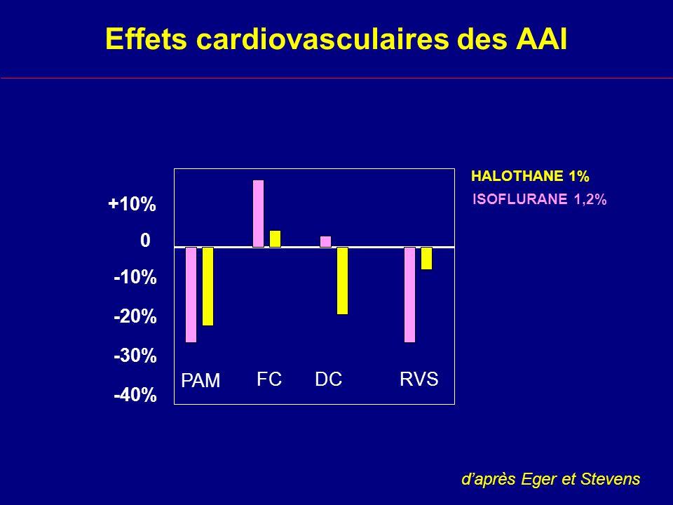 Effets cardiovasculaires des AAI 0 +10% -20% -30% -40% -10% HALOTHANE 1% ISOFLURANE 1,2% PAM FCDCRVS daprès Eger et Stevens