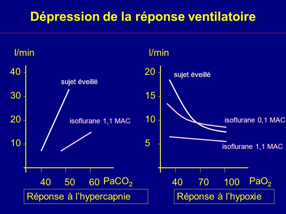 Dépression de la réponse ventilatoire 405060 PaCO 2 10 20 30 40 l/min sujet éveillé isoflurane 1,1 MAC 4070100 PaO 2 5 10 15 20 l/min sujet éveillé isoflurane 0,1 MAC isoflurane 1,1 MAC Réponse à lhypercapnieRéponse à lhypoxie