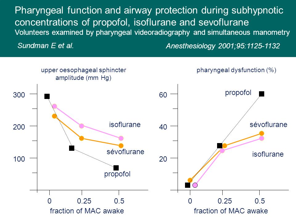 upper oesophageal sphincter amplitude (mm Hg) fraction of MAC awake 00.250.5 100 200 300 isoflurane sévoflurane propofol Pharyngeal function and airwa