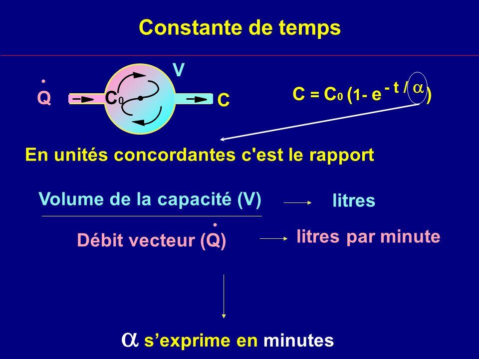 Effet du débit de gaz frais sur la concentration inspirée 121086420 débit de gaz frais ( l / min ) 0 0,4 0,6 0,8 1 F I = F gf / (1 + 0,2 V E / V gf )..