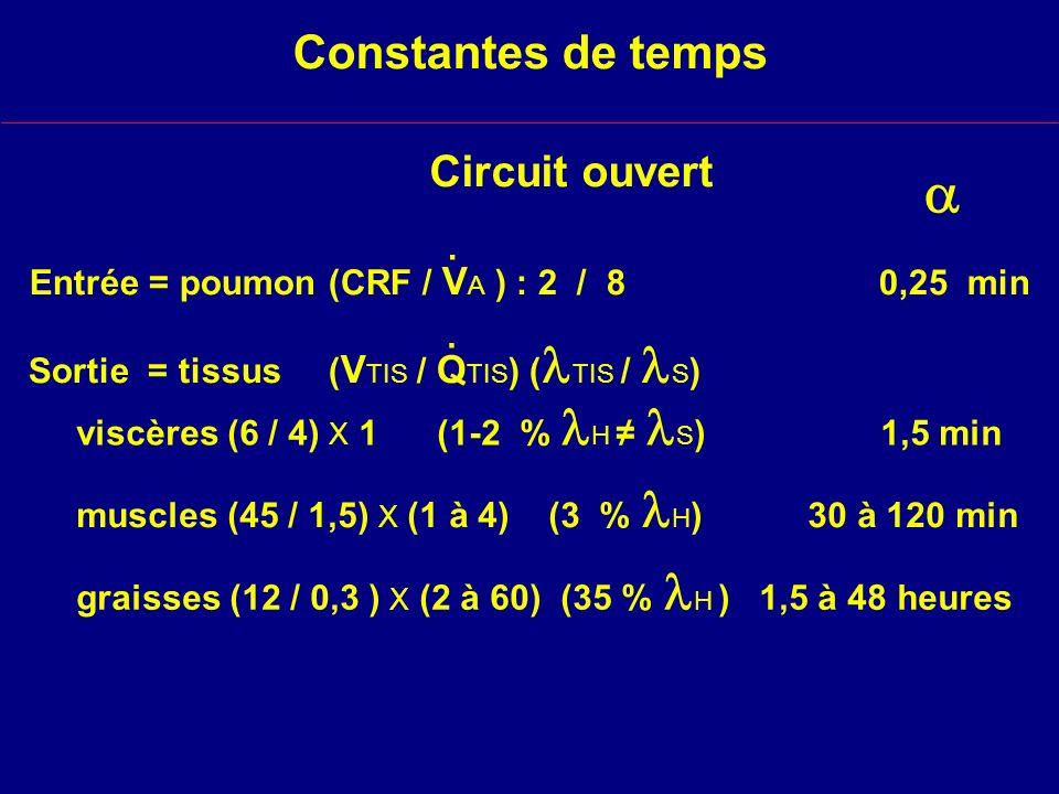 Constantes de temps Circuit ouvert viscères (6 / 4) X 1 (1-2 % H S ) 1,5 min Sortie = tissus ( V TIS / Q TIS ) ( TIS / S ).