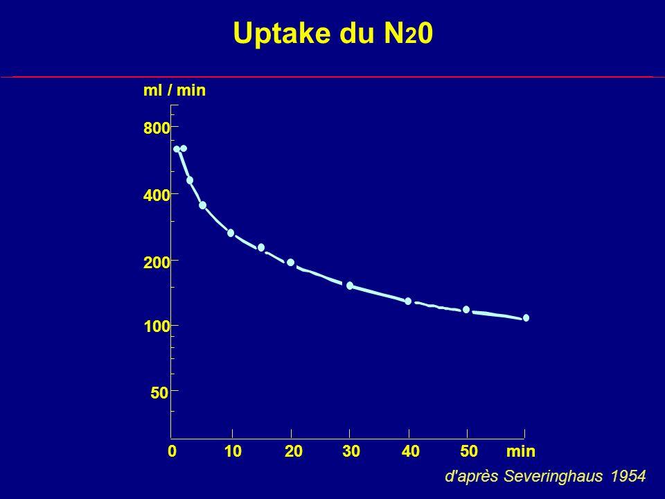 Uptake du N 2 0 800 400 200 100 50 01020304050min ml / min d après Severinghaus 1954
