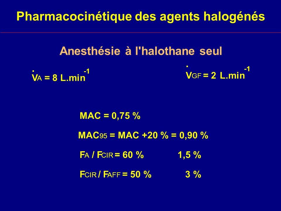 Anesthésie à l halothane seul V A = 8 L.min V GF = 2L.min MAC = 0,75 % MAC 95 = MAC +20 % = 0,90 % F A / F CIR = 60 % 1,5 % F CIR / F AFF = 50 % 3 % Pharmacocinétique des agents halogénés