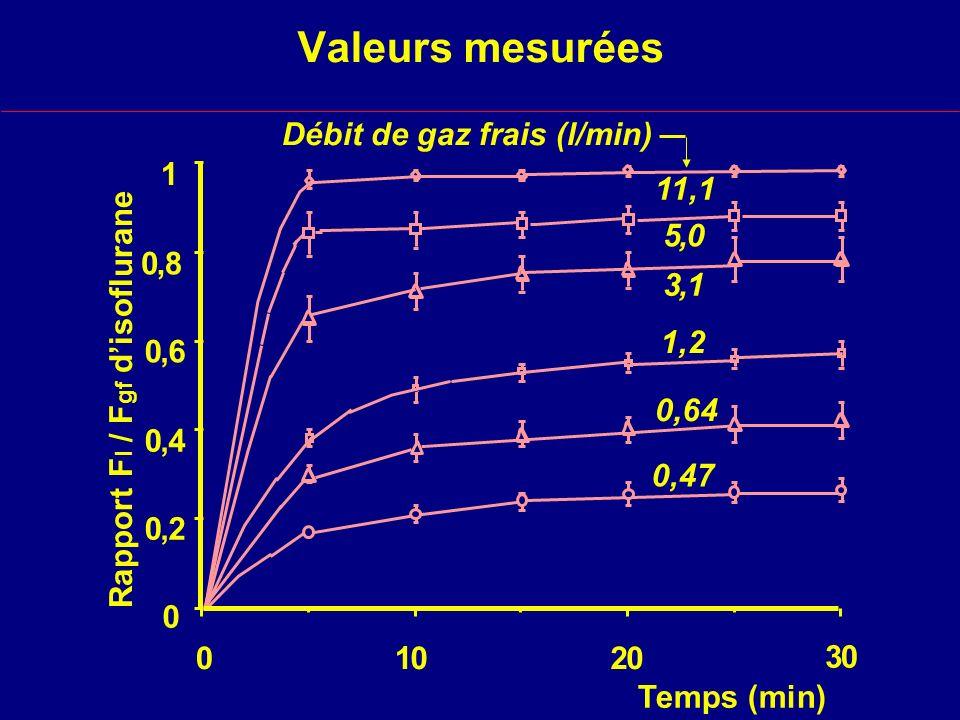 Valeurs mesurées 01020 30 Temps (min) 1 0 0,8 0,6 0,4 0,2 11,1 5,0 3,1 1,2 0,64 Débit de gaz frais (l/min) 0,47 Rapport F I / F gf disoflurane