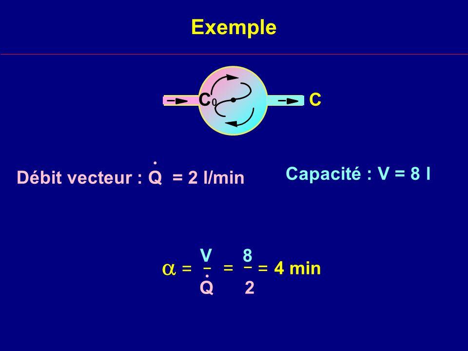 Exemple Capacité : V = 8 l 8 2 = = = 4 min V Q. C Débit vecteur : Q = 2 l/min. C0C0
