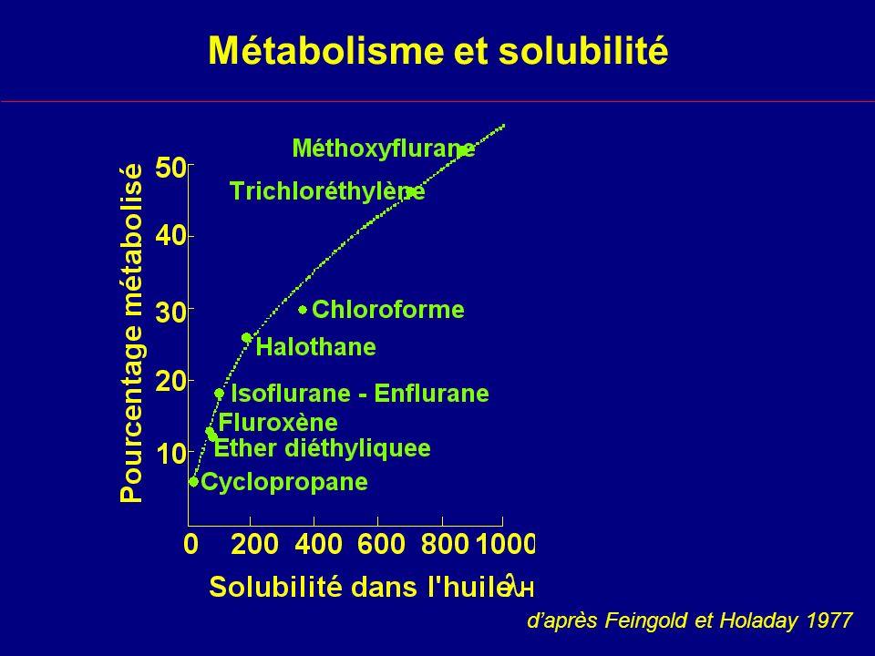Métabolisme et solubilité daprès Feingold et Holaday 1977