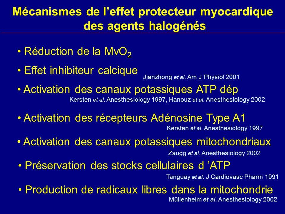 Mécanismes de leffet protecteur myocardique des agents halogénés Activation des canaux potassiques ATP dép Préservation des stocks cellulaires d ATP Kersten et al.