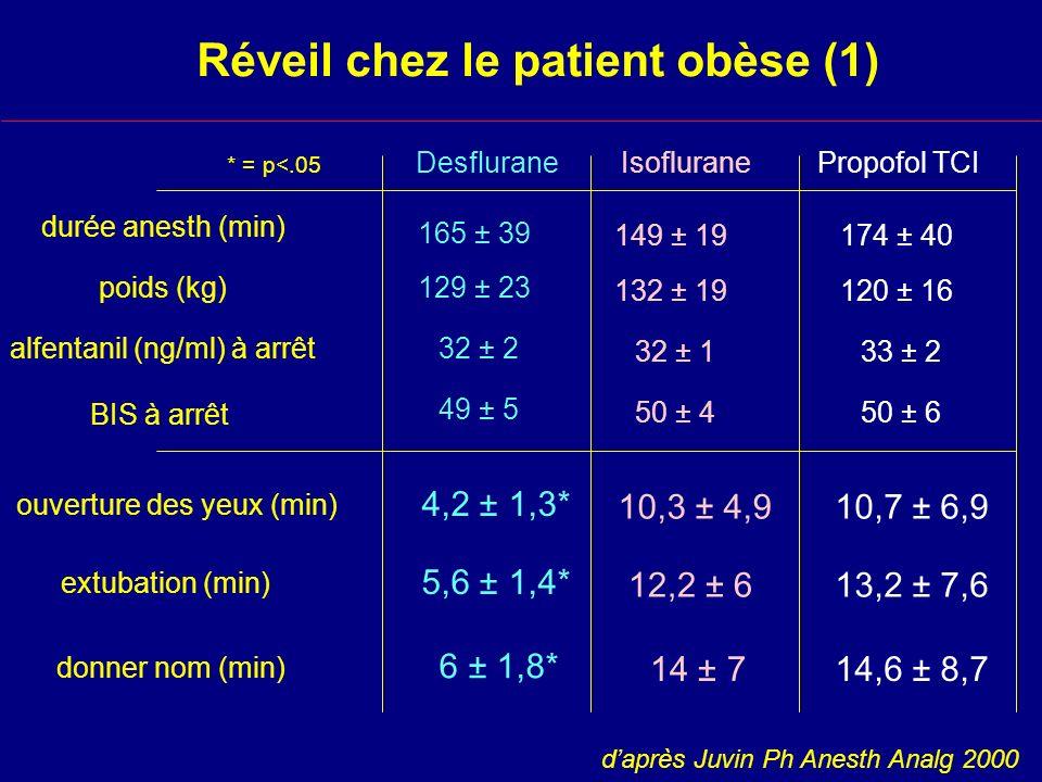 Réveil chez le patient obèse (1) durée anesth (min) poids (kg) alfentanil (ng/ml) à arrêt ouverture des yeux (min) extubation (min) BIS à arrêt donner nom (min) DesfluraneIsofluranePropofol TCI 165 ± 39 129 ± 23 32 ± 2 49 ± 5 4,2 ± 1,3* 5,6 ± 1,4* 6 ± 1,8* 149 ± 19 132 ± 19 32 ± 1 50 ± 4 10,3 ± 4,9 12,2 ± 6 14 ± 7 174 ± 40 120 ± 16 33 ± 2 50 ± 6 10,7 ± 6,9 13,2 ± 7,6 14,6 ± 8,7 daprès Juvin Ph Anesth Analg 2000 * = p<.05