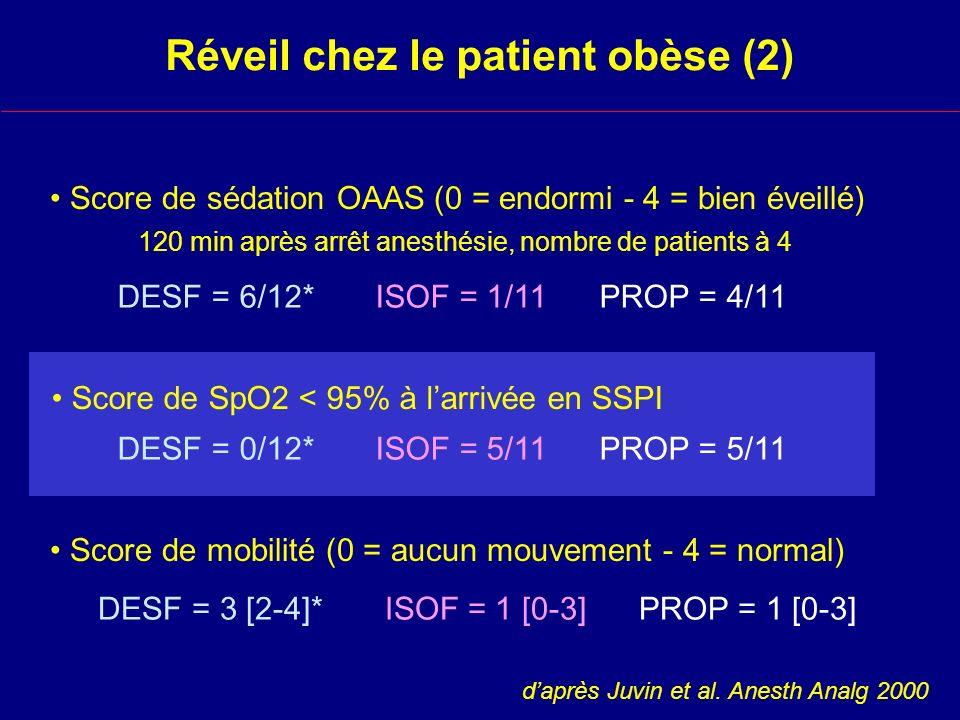 Réveil chez le patient obèse (2) Score de SpO2 < 95% à larrivée en SSPI Score de mobilité (0 = aucun mouvement - 4 = normal) DESF = 0/12* ISOF = 5/11 PROP = 5/11 DESF = 3 [2-4]* ISOF = 1 [0-3] PROP = 1 [0-3] Score de sédation OAAS (0 = endormi - 4 = bien éveillé) 120 min après arrêt anesthésie, nombre de patients à 4 DESF = 6/12* ISOF = 1/11 PROP = 4/11 daprès Juvin et al.