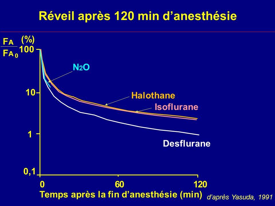 Réveil après 120 min danesthésie daprès Yasuda, 1991 100 10 1 0,1 060120 N2ON2O Halothane Isoflurane Temps après la fin danesthésie (min) FAFA FAFA 0 (%) Desflurane