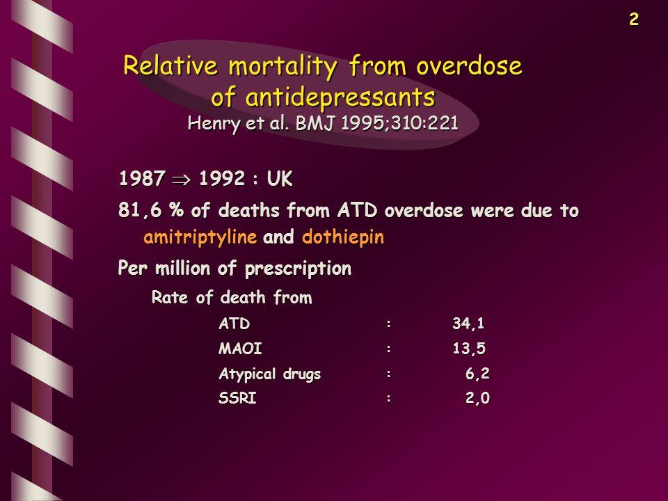 3 Données épidémiologiques DrugDeaths Tricyclic antidepressants and related drug Desipramine200.9 Amoxapine93.5 Dothiepin53.3 Amitriptyline38.0 Imipramine32.8 Doxepin25.2 Clomipramine12.5 Maprotiline5.0 Trazodone4.0 Mianserin3.3 Mirtazapine3.1 Lithium7.2 Buckley and McManus, BMJ 2002;325:1332-1333