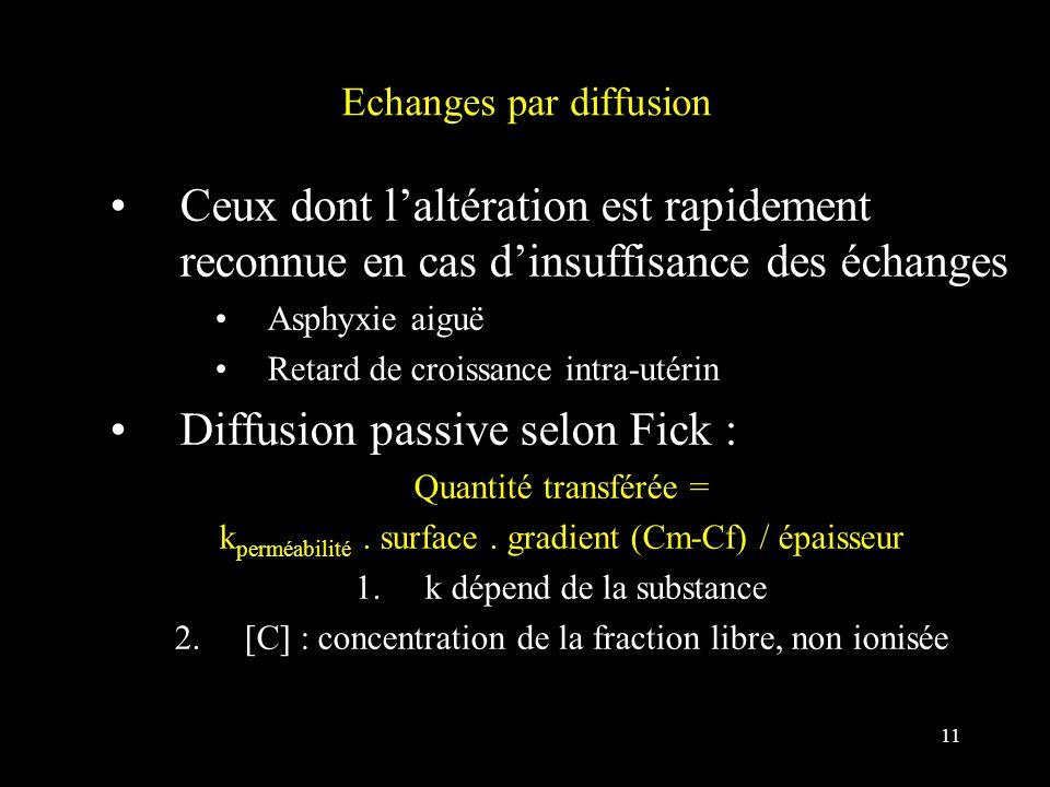 11 Echanges par diffusion Ceux dont laltération est rapidement reconnue en cas dinsuffisance des échanges Asphyxie aiguë Retard de croissance intra-ut