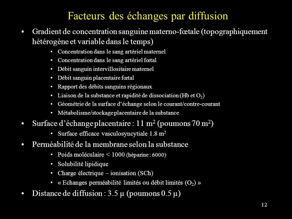 12 Facteurs des échanges par diffusion Gradient de concentration sanguine materno-fœtale (topographiquement hétérogène et variable dans le temps) Conc