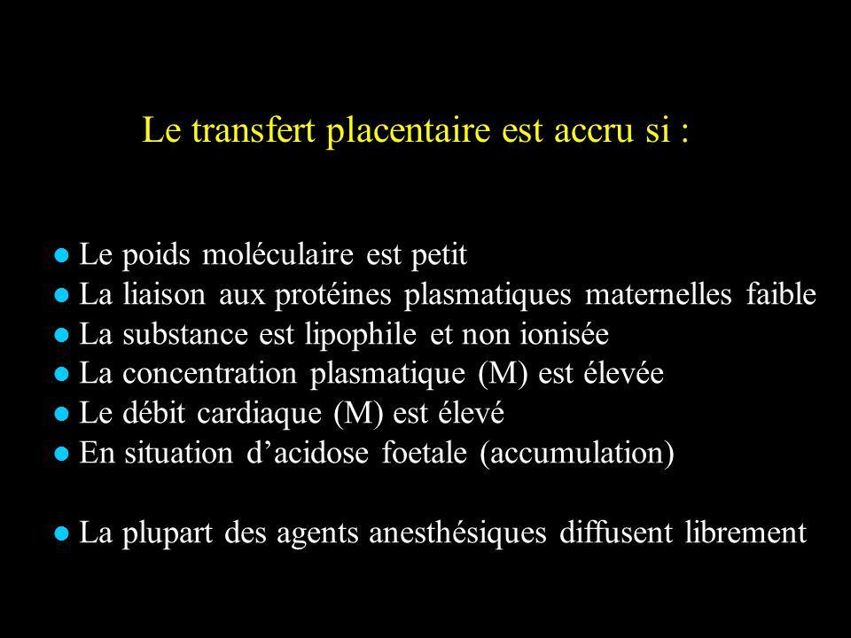 Le transfert placentaire est accru si : Le poids moléculaire est petit La liaison aux protéines plasmatiques maternelles faible La substance est lipop