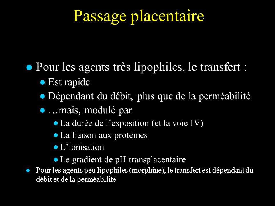 Passage placentaire Pour les agents très lipophiles, le transfert : Est rapide Dépendant du débit, plus que de la perméabilité …mais, modulé par La du
