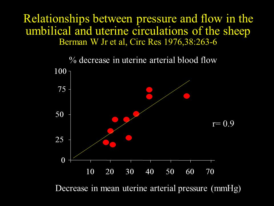 Relationships between pressure and flow in the umbilical and uterine circulations of the sheep Berman W Jr et al, Circ Res 1976,38:263-6 0 50 75 100 10203040506070 % decrease in uterine arterial blood flow Increase in uterine venous pressure (mmHg) 25 r = 0.9