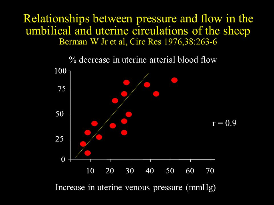 Relationships between pressure and flow in the umbilical and uterine circulations of the sheep Berman W Jr et al, Circ Res 1976,38:263-6 0 50 75 100 1