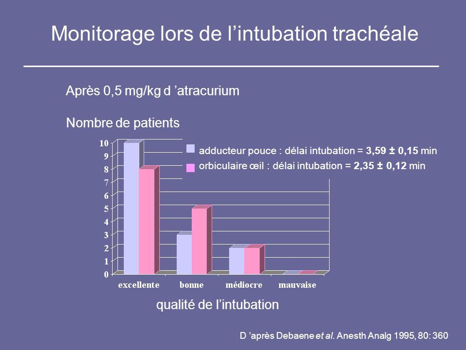 Monitorage lors de lintubation trachéale qualité de lintubation Nombre de patients adducteur pouce : délai intubation = 3,59 ± 0,15 min orbiculaire œi