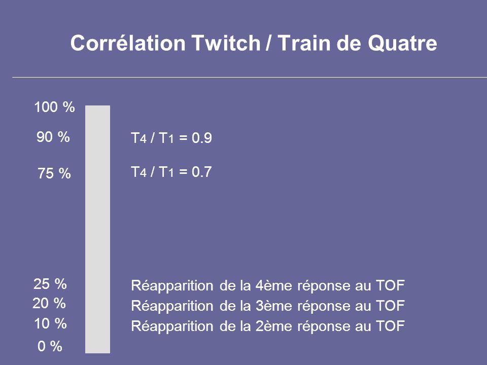 Corrélation Twitch / Train de Quatre 100 % 0 % Réapparition de la 2ème réponse au TOF Réapparition de la 3ème réponse au TOF Réapparition de la 4ème r