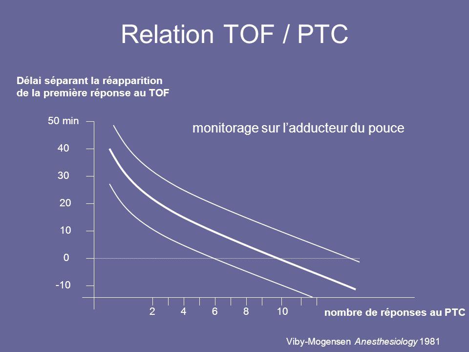 Relation TOF / PTC Viby-Mogensen Anesthesiology 1981 nombre de réponses au PTC Délai séparant la réapparition de la première réponse au TOF 50 min 40