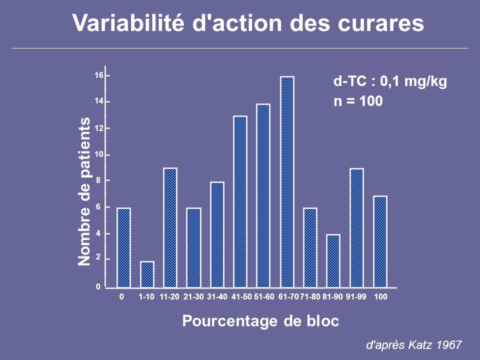 Variabilité d action des curares durée daction atracurium 0,5 mg/kg 10 20 30 40 50 60 0 TOF > 0,7 Mellinghoff et al.
