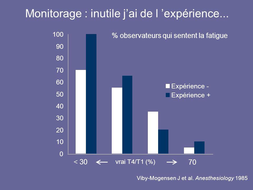 Monitorage : inutile jai de l expérience... vrai T4/T1 (%) < 30 70 0 10 20 30 40 50 60 70 80 90 100 Expérience - Expérience + Viby-Mogensen J et al. A