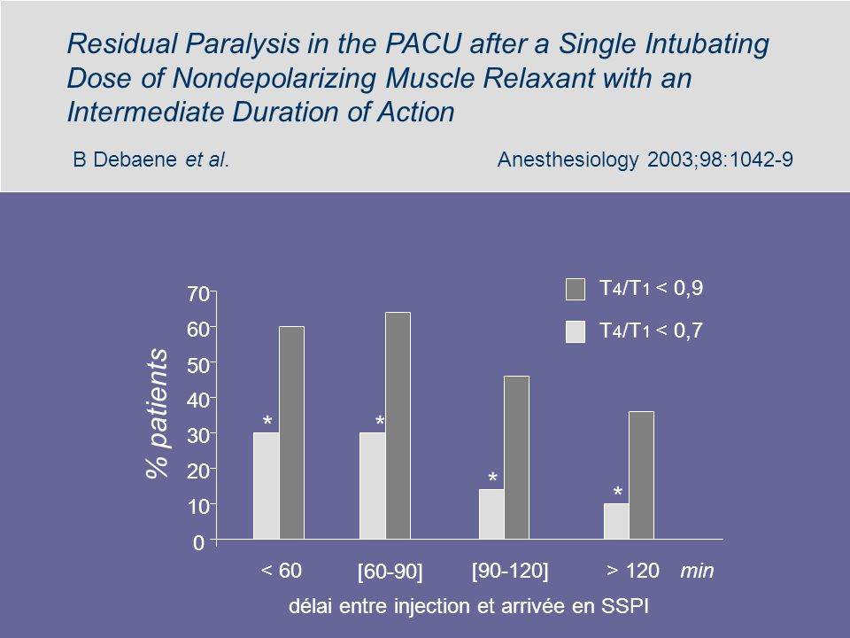 Residual Paralysis in the PACU after a Single Intubating Dose of Nondepolarizing Muscle Relaxant with an Intermediate Duration of Action B Debaene et