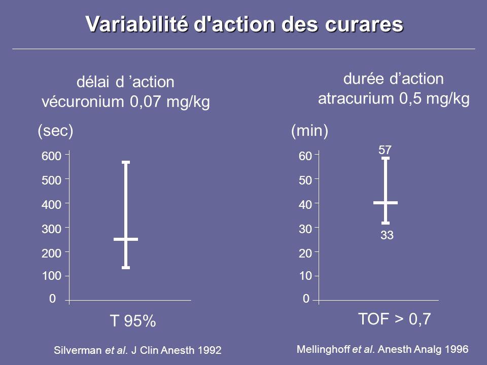 Variabilité d'action des curares durée daction atracurium 0,5 mg/kg 10 20 30 40 50 60 0 TOF > 0,7 Mellinghoff et al. Anesth Analg 1996 (min) 33 57 dél