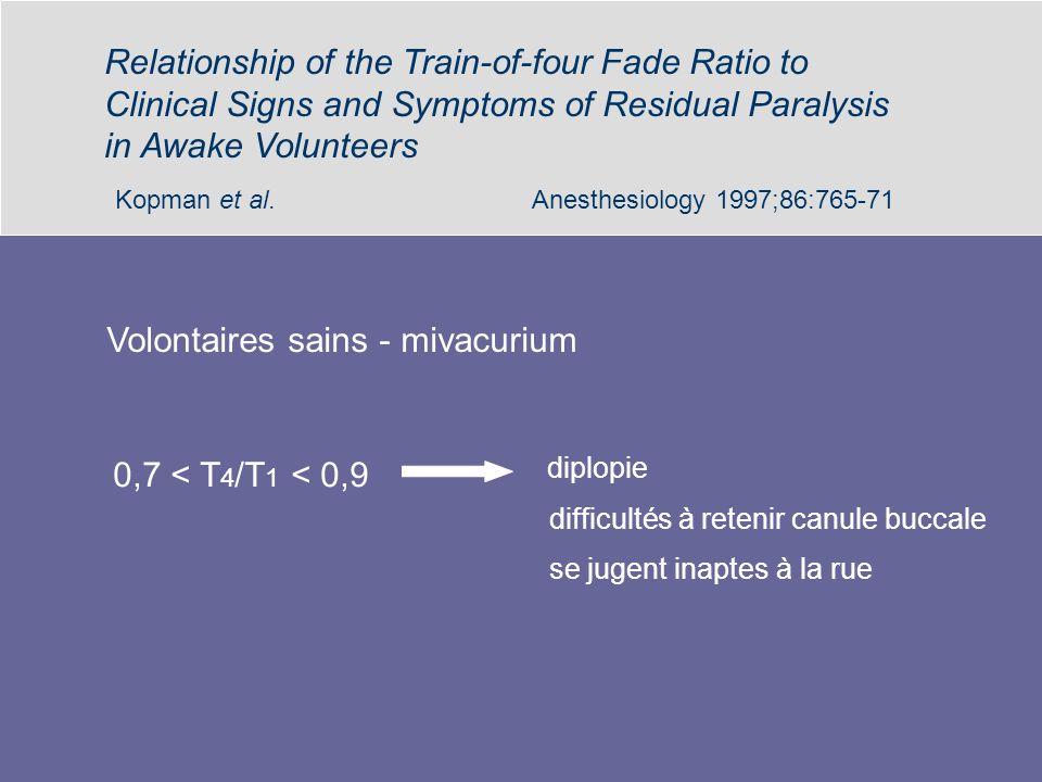 Kopman et al. Anesthesiology 1997;86:765-71 Volontaires sains - mivacurium 0,7 < T 4 /T 1 < 0,9 diplopie difficultés à retenir canule buccale se jugen