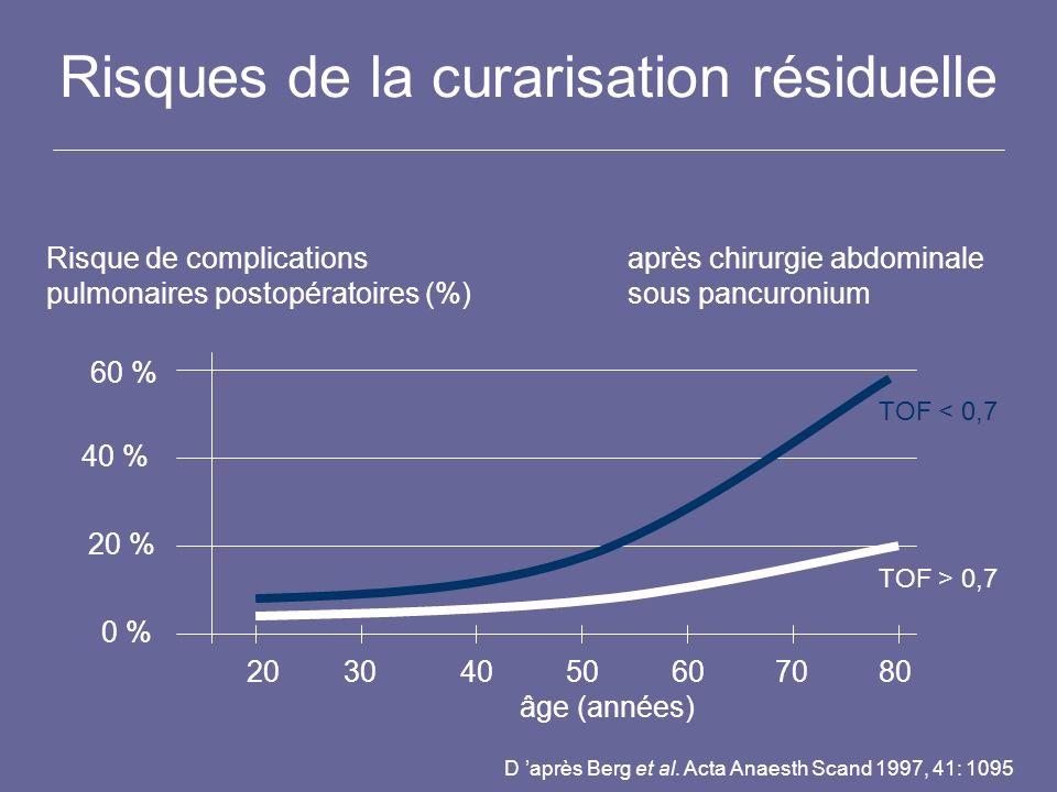 Risques de la curarisation résiduelle 20304050607080 âge (années) Risque de complications pulmonaires postopératoires (%) après chirurgie abdominale s
