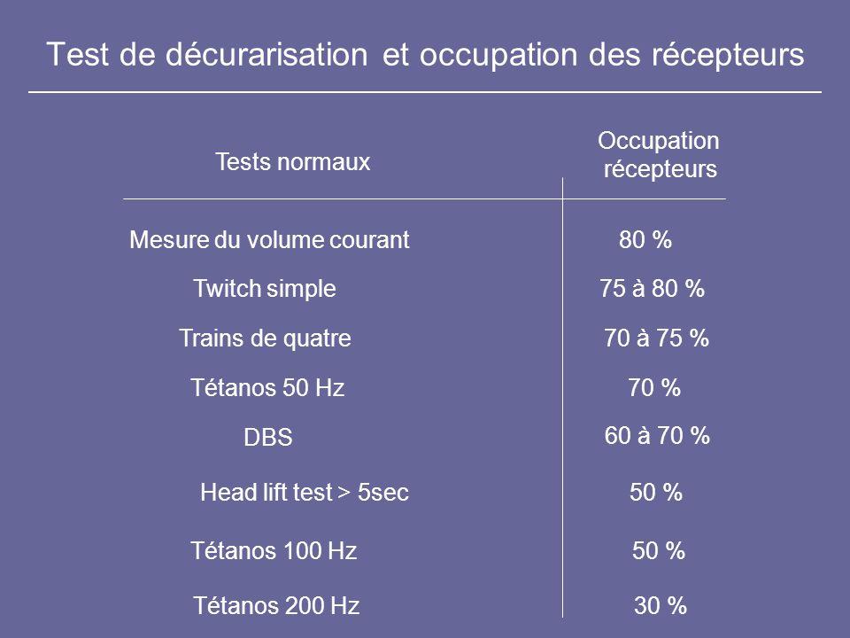 Test de décurarisation et occupation des récepteurs Mesure du volume courant Twitch simple Trains de quatre Tétanos 50 Hz DBS Tétanos 100 Hz Occupatio