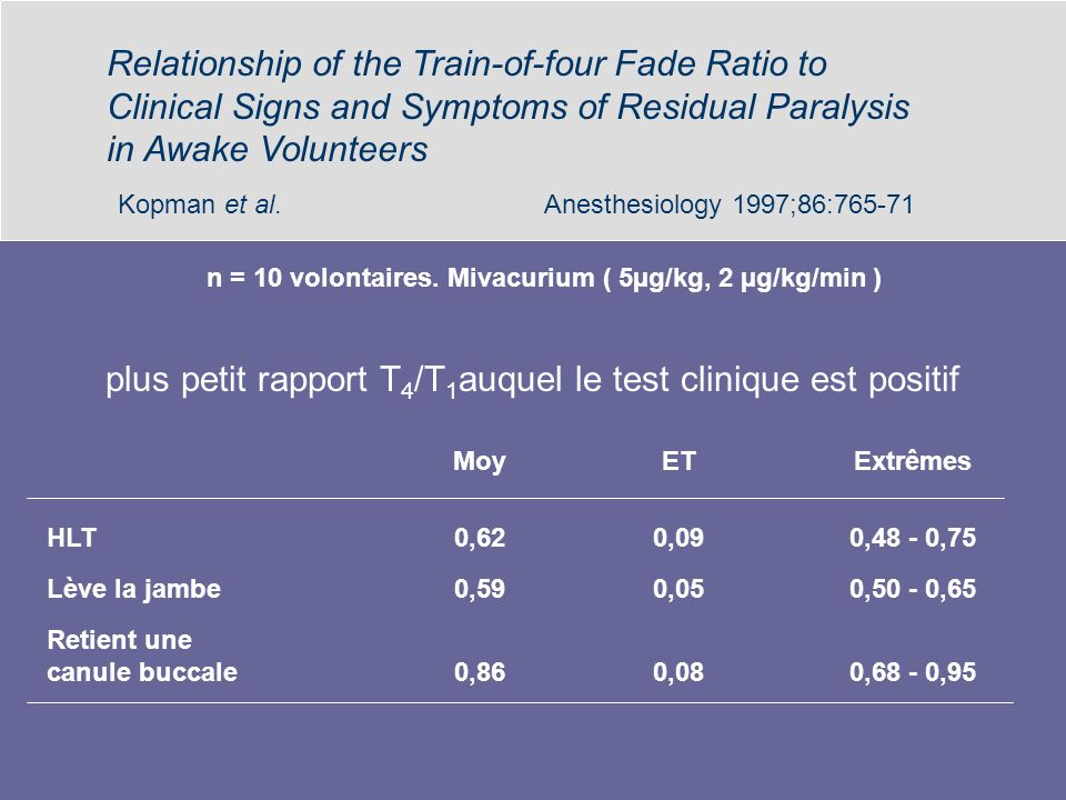 Kopman et al. Anesthesiology 1997;86:765-71 Relationship of the Train-of-four Fade Ratio to Clinical Signs and Symptoms of Residual Paralysis in Awake