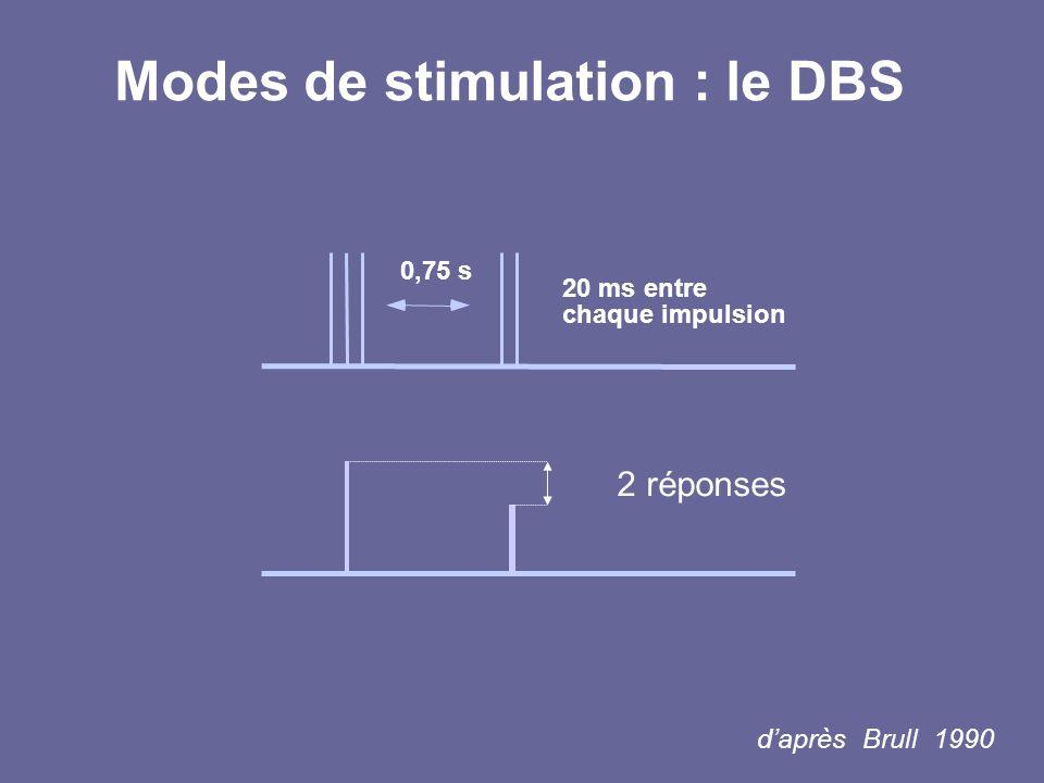 daprès Brull 1990 Modes de stimulation : le DBS 0,75 s 20 ms entre chaque impulsion 2 réponses