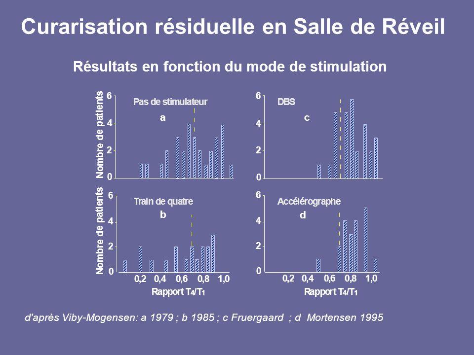 Résultats en fonction du mode de stimulation d'après Viby-Mogensen: a 1979 ; b 1985 ; c Fruergaard ; d Mortensen 1995 Rapport T 4 /T 1 2 4 6 0 2 4 6 0