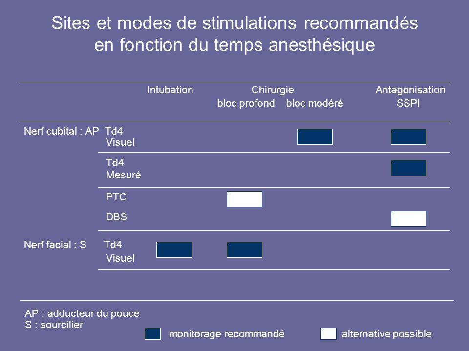 Sites et modes de stimulations recommandés en fonction du temps anesthésique Intubation Chirurgie Antagonisation bloc profond bloc modéré SSPI Nerf cu