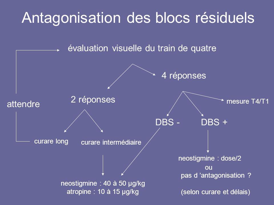 Antagonisation des blocs résiduels neostigmine : 40 à 50 µg/kg atropine : 10 à 15 µg/kg évaluation visuelle du train de quatre 2 réponses curare long