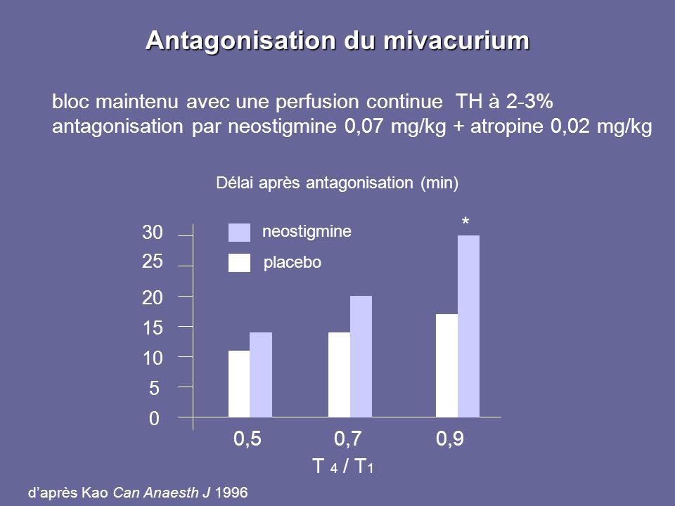 Antagonisation du mivacurium bloc maintenu avec une perfusion continue TH à 2-3% antagonisation par neostigmine 0,07 mg/kg + atropine 0,02 mg/kg 0,50,