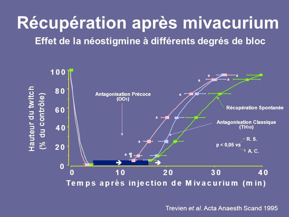 Récupération après mivacurium p < 0,05 vs * * * ¶ * * ** * H a u t e u r d u t w i t c h ( % d u c o n t r ô l e ) 20 40 60 80 100 0 ê 302010040 Temps